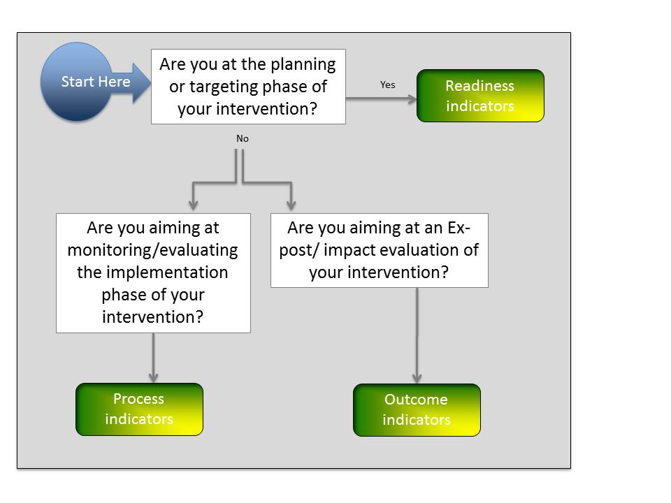figure 1 simple decision tree to determine which use case to select from typically you will need to select and use indicators from each group throughout